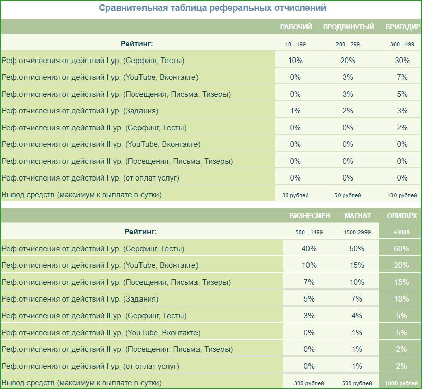 сравнительная таблица статусов и реферальных отчислений по ним на SEO-FAST