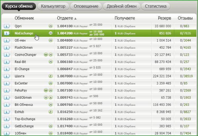 список обменных пунктов на BestChange по обмену Payeer на Сбербанк